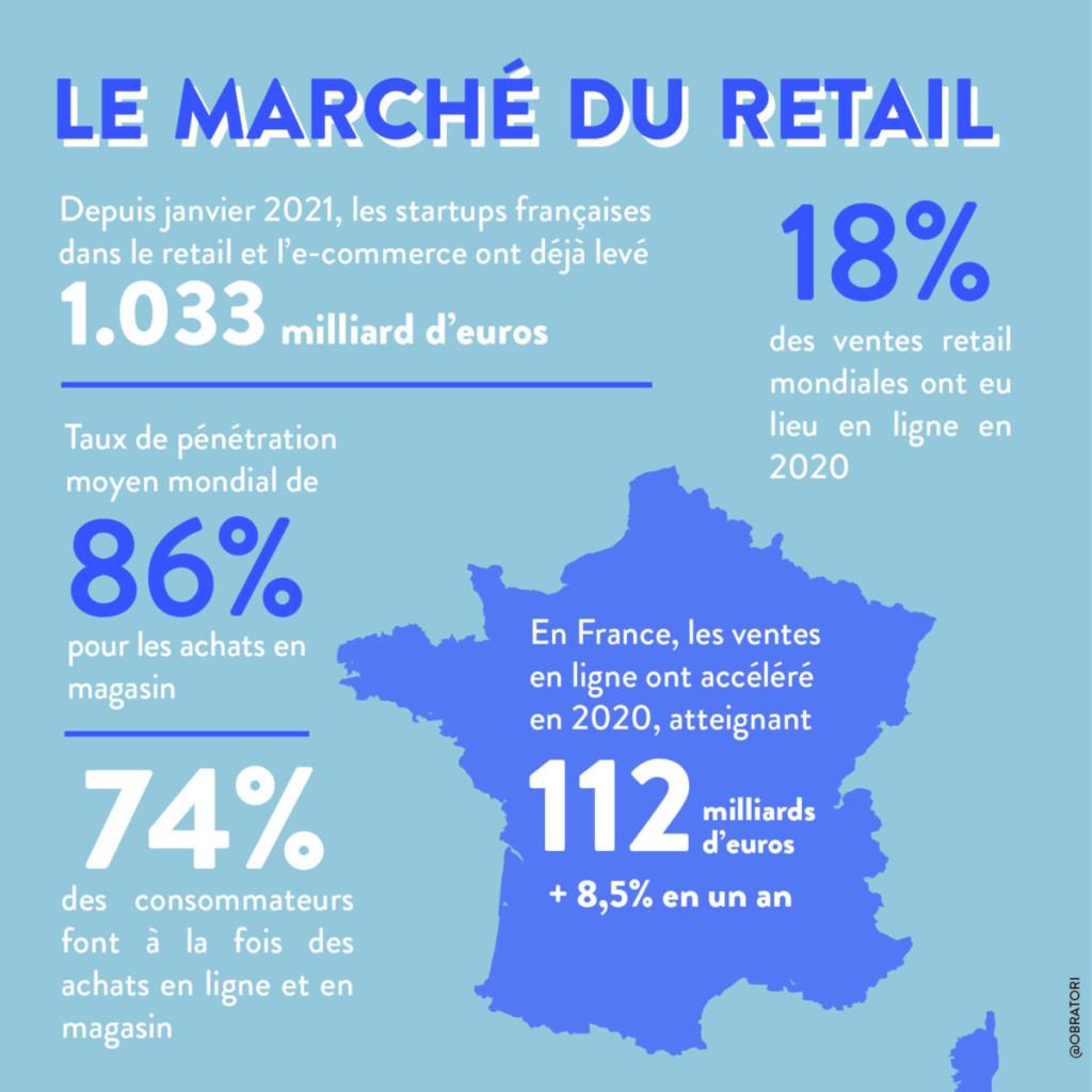 Infographie tendances retail