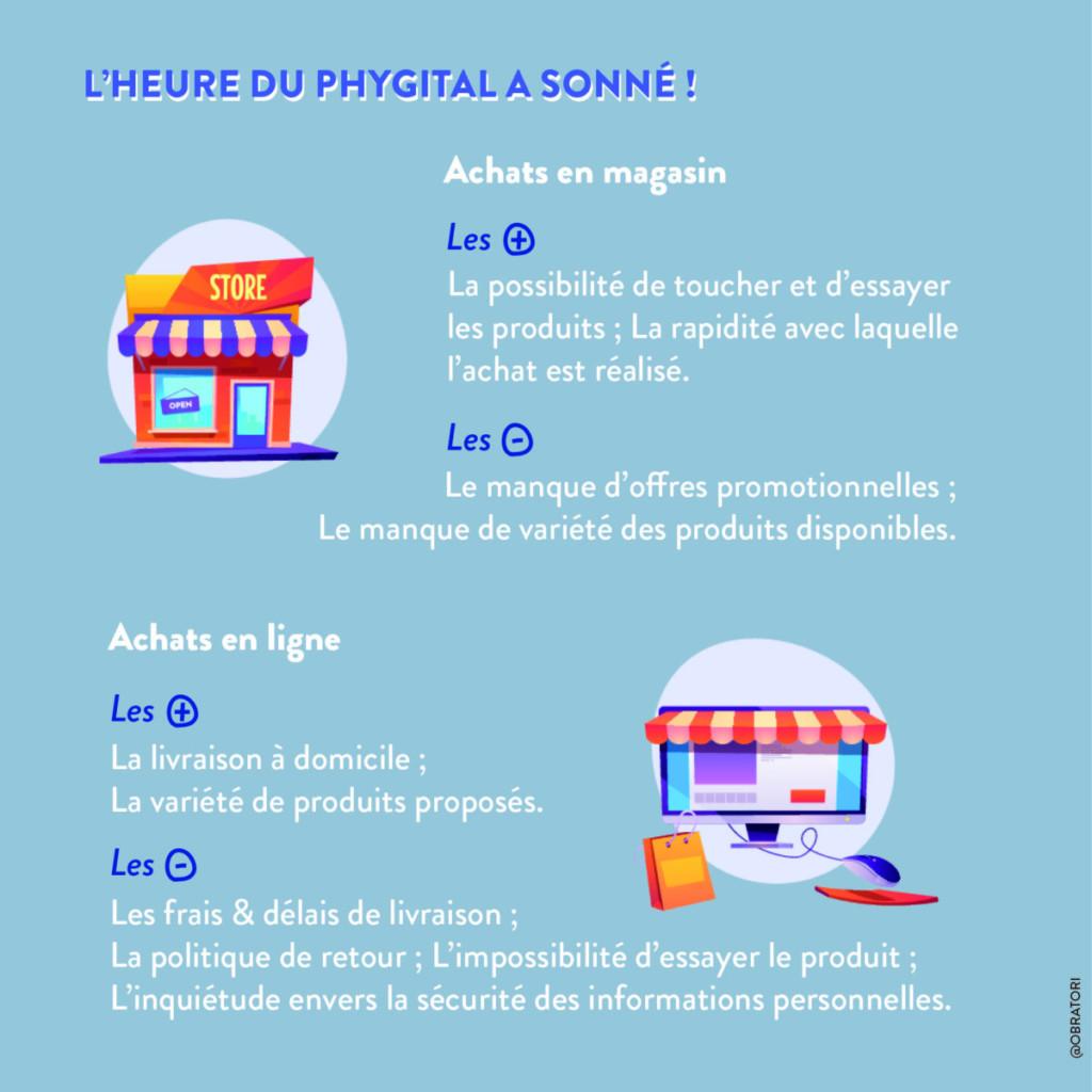 Infographie marché du retail, tendances d'achat